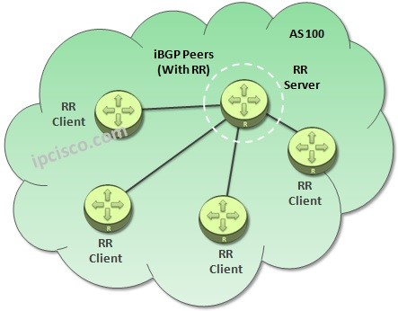 BGP-Route-Reflector