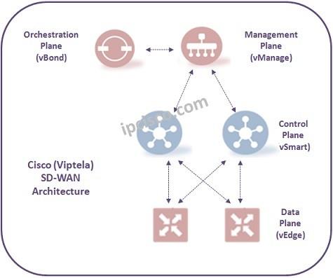 Cisco-Viptela-vSmart-Controller-Config