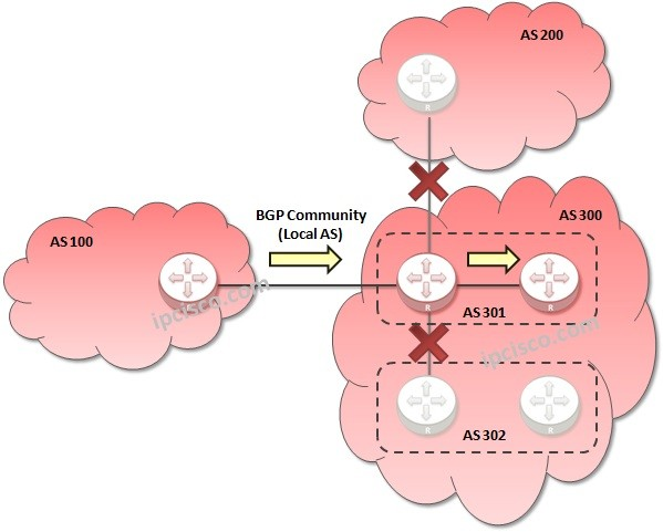 bgp-community-local-as