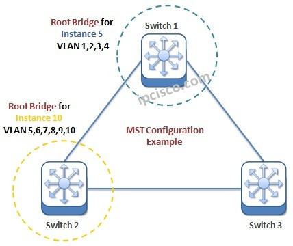 cisco-mst-configuration
