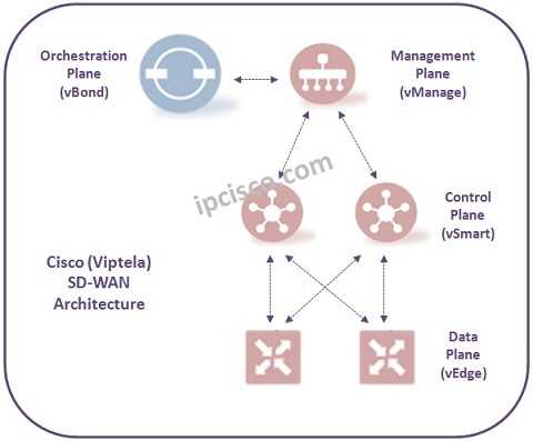 Cisco vBond Initial Configuration ⋆ IpCisco