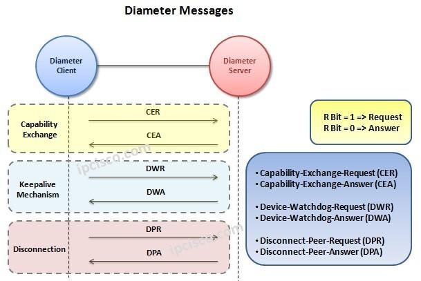 diameter-messages-ipcisco.com