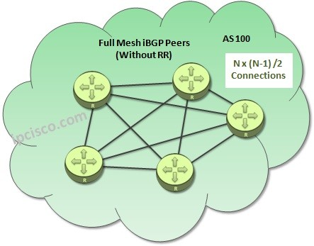 iBGP-peers-without-route-reflector