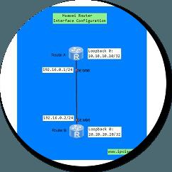 interface-conf-huawei-ensp1