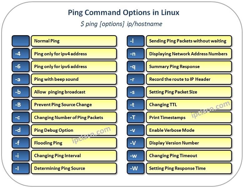 linux-ping-ipcisco.com