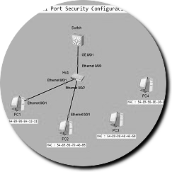 port-security-huawei-ensp2