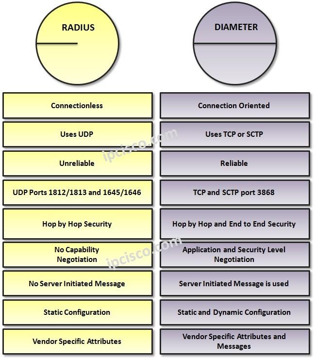 radius-versus-diameter