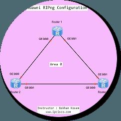 ripng-huawei-ensp1
