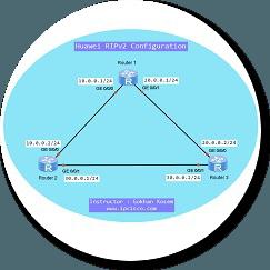 ripv2-huawei-ensp1