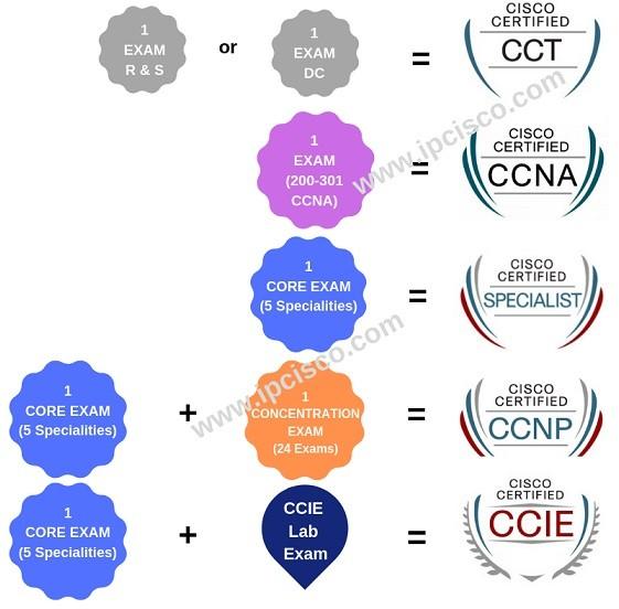 cisco-certification-paths