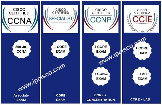 cisco-new-certification-levels
