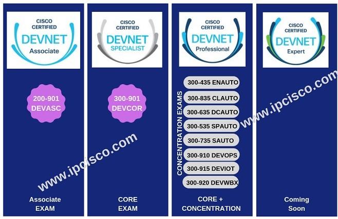 cisco-software-certification-levels