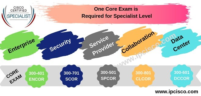cisco-specialist-exams