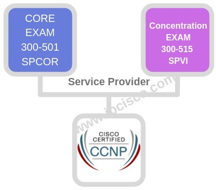 cisco-ccie-exams