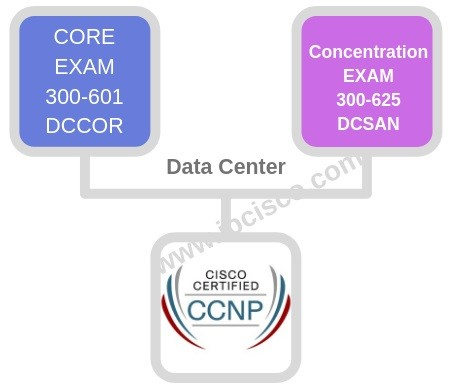 new-ccnp-path-example