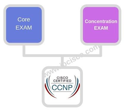 new-ccnp-path