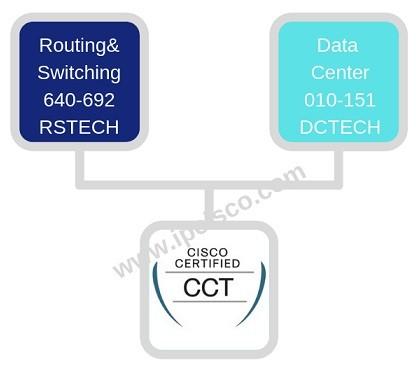 new-cct-path