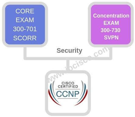 new-cisco-ccnp-example