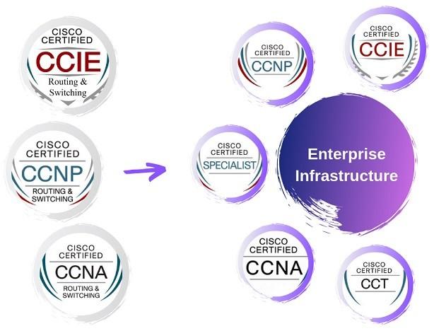 15 Major Changes with Cisco's New Certification Suite ⋆ IpCisco