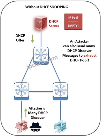Rogue-DHCP-Discover-and-exhausted-ip-pool
