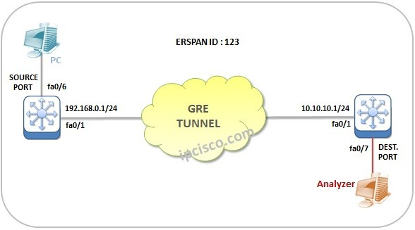 cisco-ERSPAN-configuation