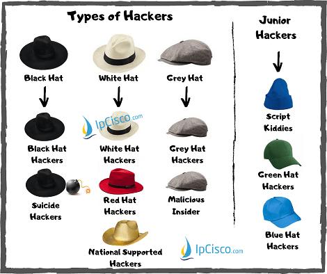 hacker-types-ipcisco.com