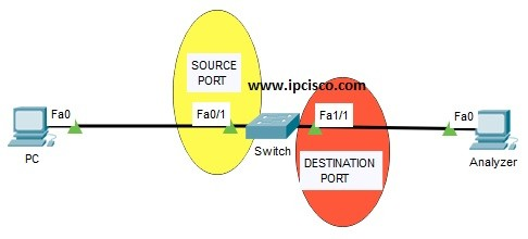 local-span-on-packet-tracer