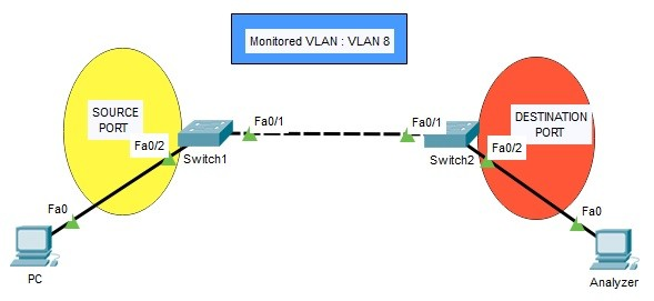remote-span-configuration-on-packet-tracer