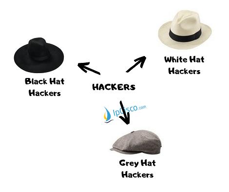 types-of-hackers-ipcisco.com