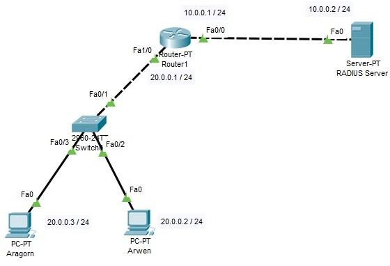 cisco-radius-server-configuration-example-