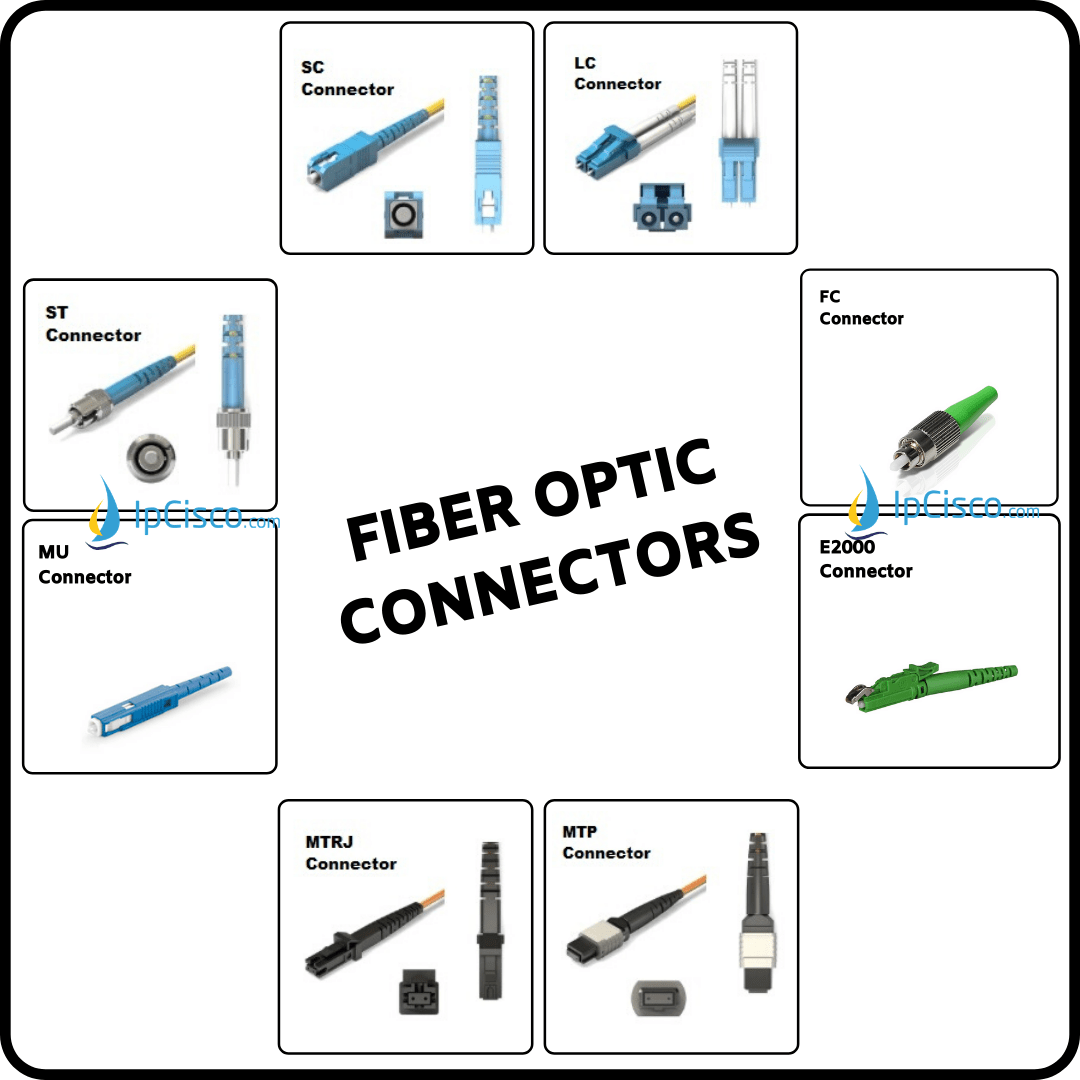 fiber-connector-types