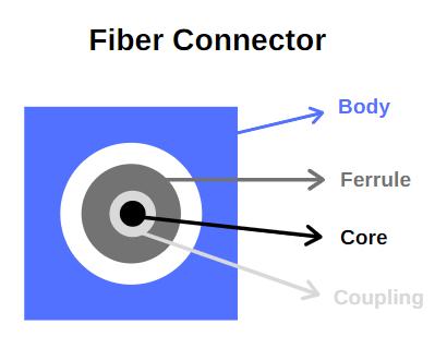 fiber-connectors