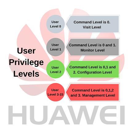 huawei-cli-privilege-levels