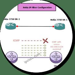 nokia ipfilter configuration