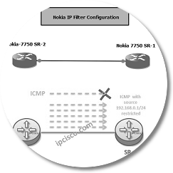 nokia router ip filter configuration