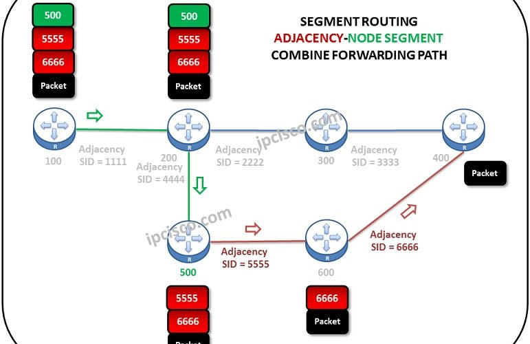 segment-routing-adjacency-node-segment-forwarding-path