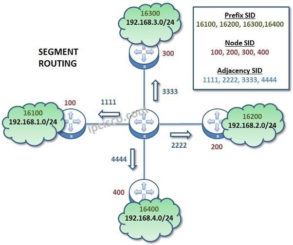 segment-routing-ipcisco