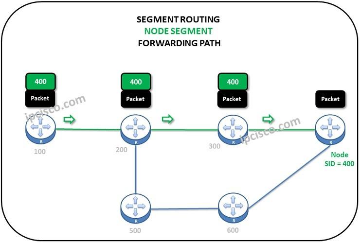 segment-routing-node-segment-forwarding-path