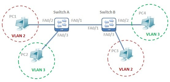dynamic arp inspection topology ipcisco