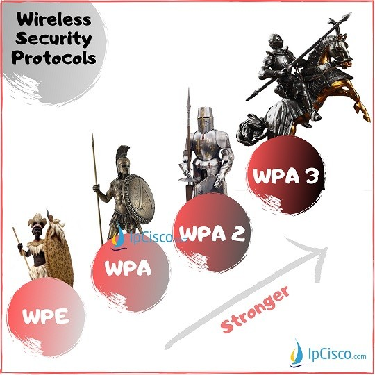 wireless-security-protocols-ipcisco