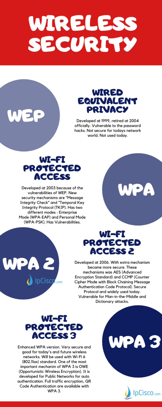 wireless-security-protocols-pin