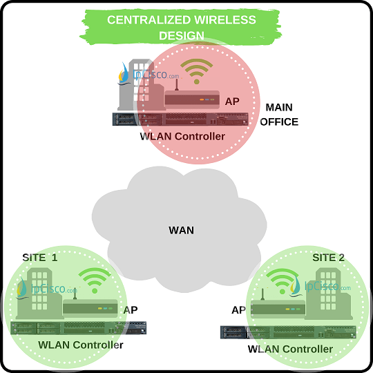 Centralized Wireless Network Design