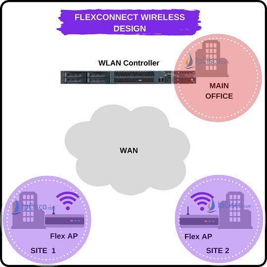 FlexConnect Wireless Network Design