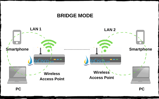 wireless-access-point-modes-bridge-mode