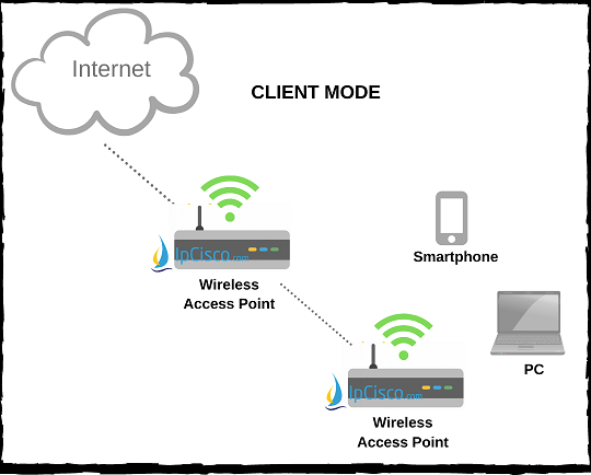 wireless-access-point-modes-client-mode