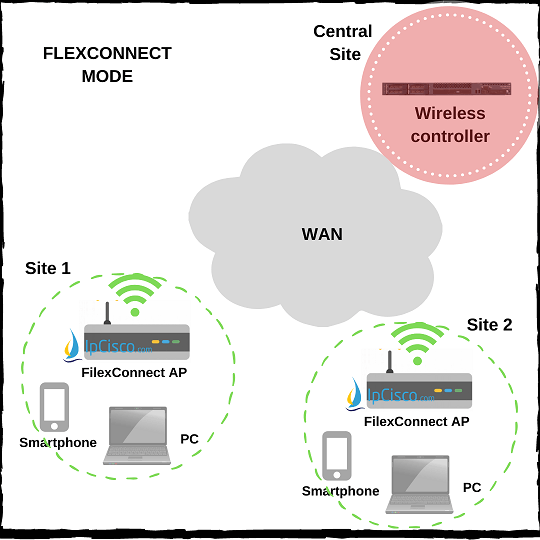 wireless-access-point-modes-flexconnect-mode