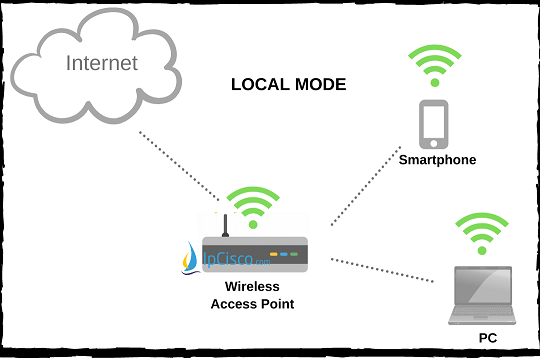 wireless-access-point-modes-local-mode