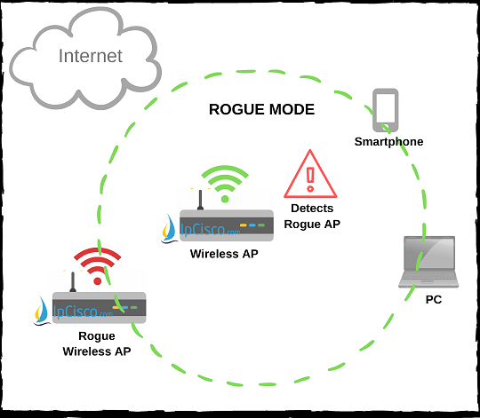 wireless-access-point-modes-rogue-mode