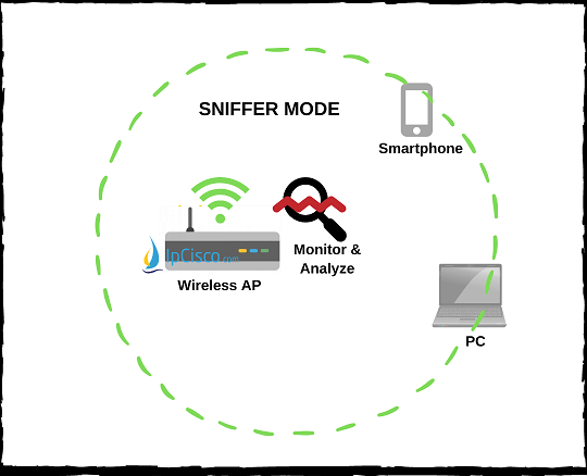 wireless-access-point-modes-sniffer-mode