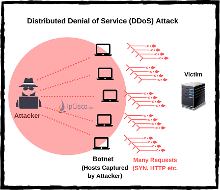 DDoS-Attack-IPCisco.com